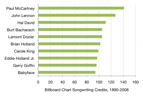 Most successful Billboard songwriters from 1890-2008