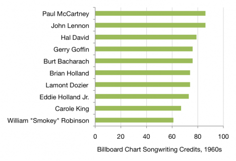 Most successful Billboard songwriters from the 1960s