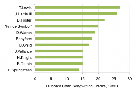 Most successful Billboard songwriters from the 1980s