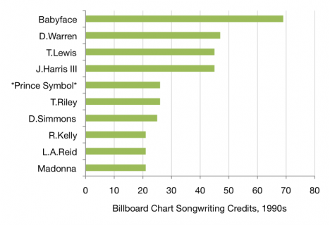 Most successful Billboard songwriters from the 1990s