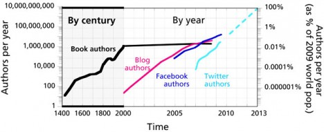 World Authorship Rates