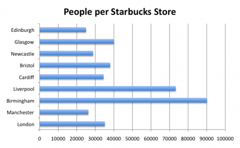 People per Starbucks Store, for UK Cities